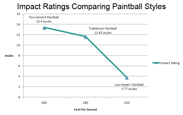 graph showing the impact ratings of different paintball styles